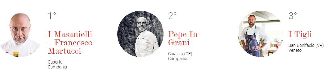 Le migliori 100 pizzerie d'Italia secondo 50 top pizza: a Caserta la migliore