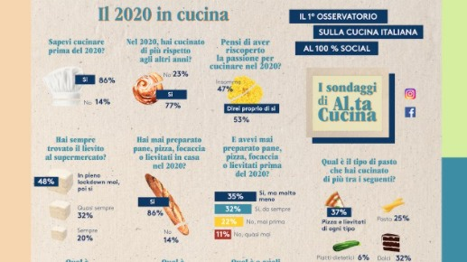 Al.ta Cucina racconta il 2020 visto dai foodies